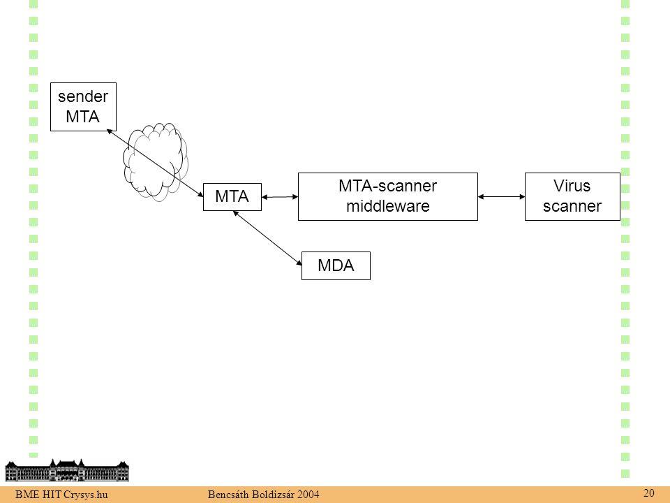 BME HIT Crysys.hu Bencsáth Boldizsár 2004 20 MTA Virus scanner MTA-scanner middleware MDA sender MTA