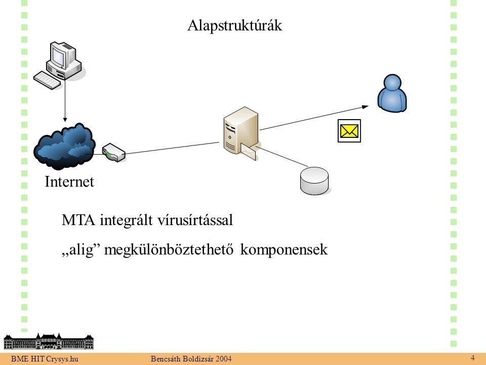 """BME HIT Crysys.hu Bencsáth Boldizsár 2004 4 Alapstruktúrák MTA integrált vírusírtással """"alig megkülönböztethető komponensek Internet"""