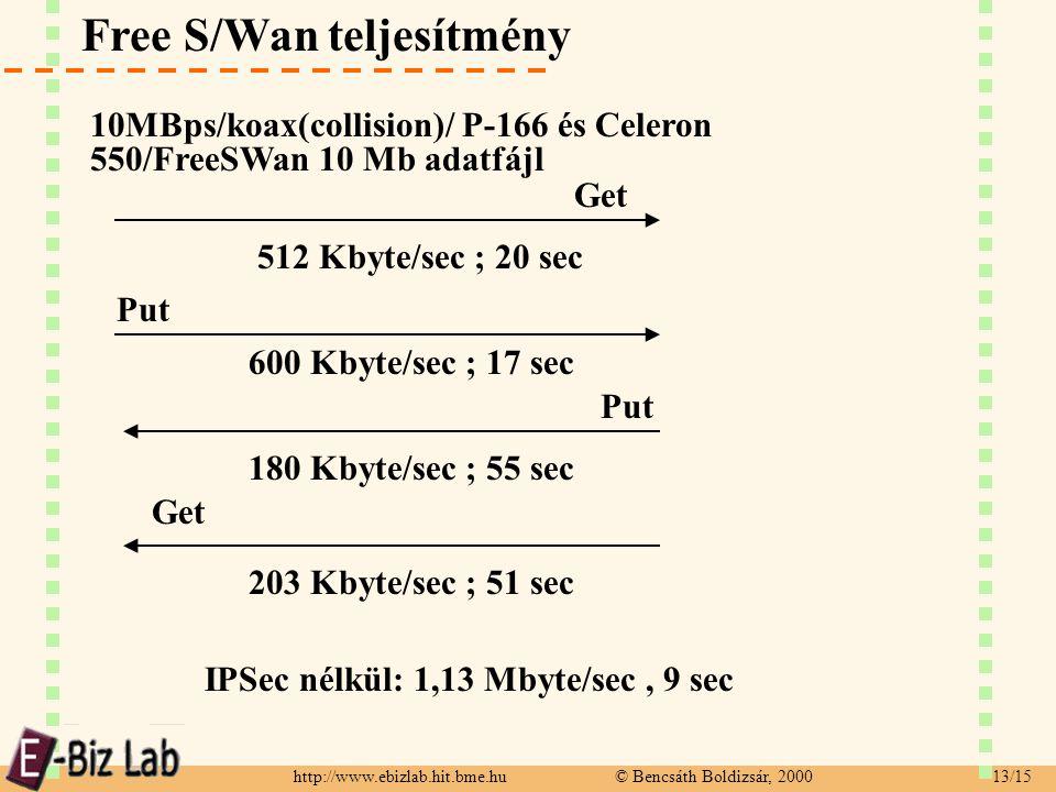http://www.ebizlab.hit.bme.hu © Bencsáth Boldizsár, 2000 13/15 Free S/Wan teljesítmény 10MBps/koax(collision)/ P-166 és Celeron 550/FreeSWan 10 Mb adatfájl Get 512 Kbyte/sec ; 20 sec Put 600 Kbyte/sec ; 17 sec Put Get 180 Kbyte/sec ; 55 sec 203 Kbyte/sec ; 51 sec IPSec nélkül: 1,13 Mbyte/sec, 9 sec