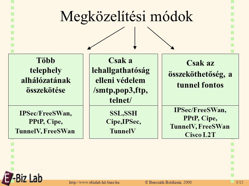 http://www.ebizlab.hit.bme.hu © Bencsáth Boldizsár, 2000 3/15 Megközelítési módok Több telephely alhálózatának összekötése Csak a lehallgathatóság elleni védelem /smtp,pop3,ftp, telnet/ Csak az összeköthetőség, a tunnel fontos IPSec/FreeSWan, PPtP, Cipe, TunnelV, FreeSWan SSL,SSH Cipe,IPSec, TunnelV IPSec/FreeSWan, PPtP, Cipe, TunnelV, FreeSWan Cisco L2T