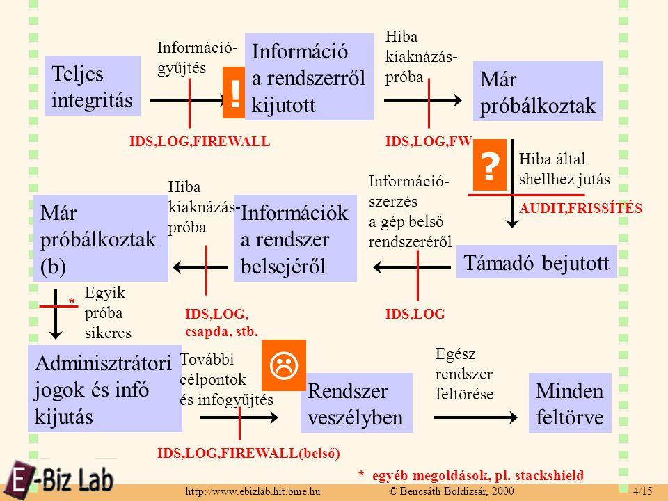 http://www.ebizlab.hit.bme.hu © Bencsáth Boldizsár, 2000 15/15 Köszönöm a figyelmet.