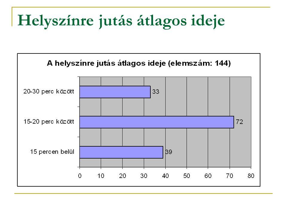 Helyszínre jutás átlagos ideje