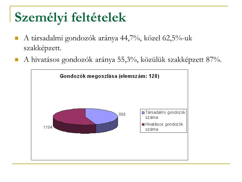 Személyi feltételek A társadalmi gondozók aránya 44,7%, közel 62,5%-uk szakképzett.
