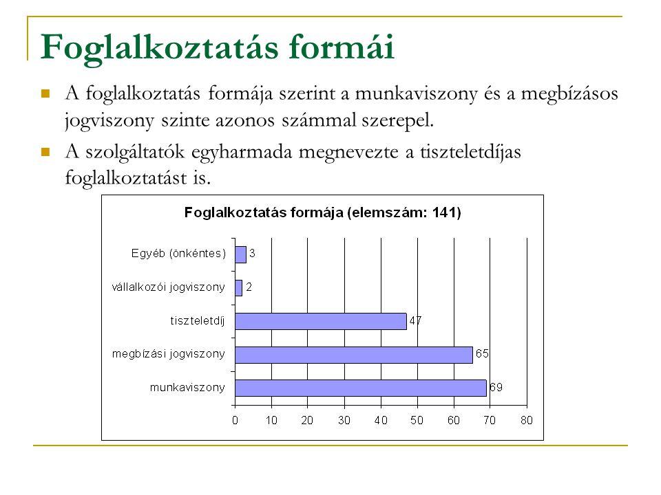 Foglalkoztatás formái A foglalkoztatás formája szerint a munkaviszony és a megbízásos jogviszony szinte azonos számmal szerepel.