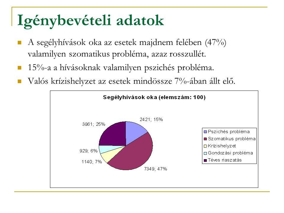 Igénybevételi adatok A segélyhívások oka az esetek majdnem felében (47%) valamilyen szomatikus probléma, azaz rosszullét.