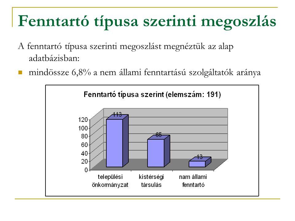 Fenntartó típusa szerinti megoszlás A fenntartó típusa szerinti megoszlást megnéztük az alap adatbázisban: mindössze 6,8% a nem állami fenntartású szolgáltatók aránya