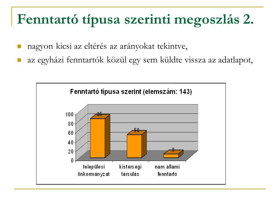 Ellátott terület és lakosság Az ellátásba bevont települések száma augusztusban összesen 1272 volt.