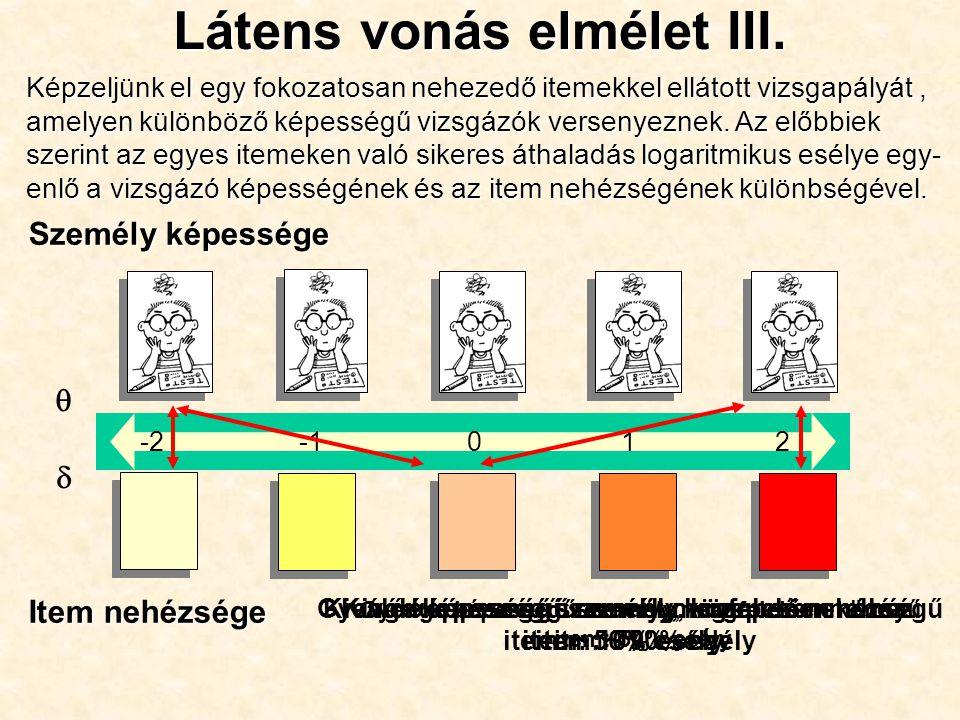 Személy képessége Item nehézsége Gyenge képességű személy, megfelelően könnyű item: 50% esély  0-212 Gyenge képességű személy, közepesen nehéz item: ~ 10% esély Kiváló képességű személy, megfelelően nehéz item: 50% esély Kiváló képességű személy, közepes nehézségű item: ~ 90% esély Látens vonás elmélet III.