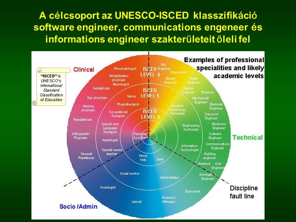 A c é lcsoport az UNESCO-ISCED klasszifik á ci ó software engineer, communications engeneer é s informations engineer szakter ü leteit ö leli fel