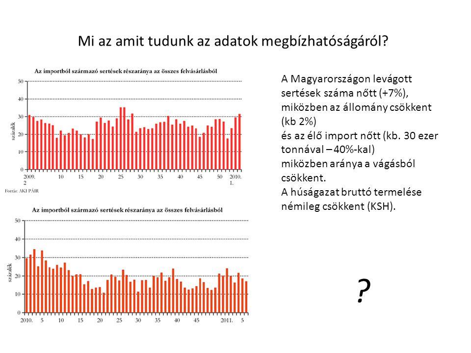 A Magyarországon levágott sertések száma nőtt (+7%), miközben az állomány csökkent (kb 2%) és az élő import nőtt (kb.