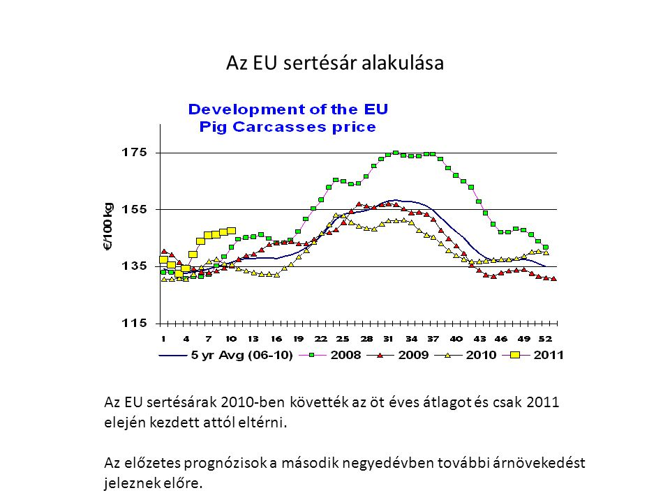 Az EU sertésár alakulása Az EU sertésárak 2010-ben követték az öt éves átlagot és csak 2011 elején kezdett attól eltérni.