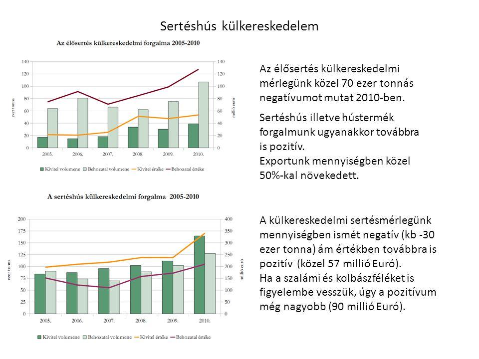 Sertéshús külkereskedelem Az élősertés külkereskedelmi mérlegünk közel 70 ezer tonnás negatívumot mutat 2010-ben.