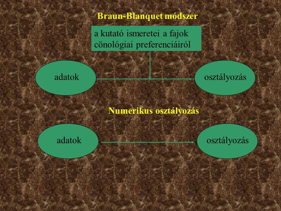 Braun-Blanquet módszer adatokosztályozás a kutató ismeretei a fajok cönológiai preferenciáiról adatokosztályozás Numerikus osztályozás