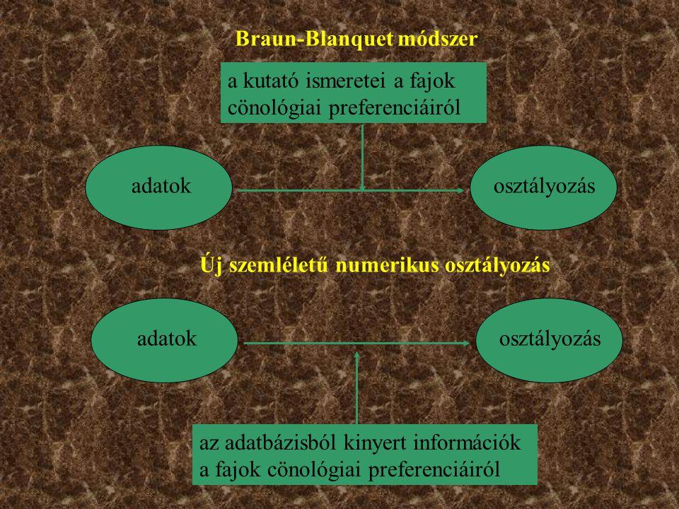Braun-Blanquet módszer adatokosztályozás a kutató ismeretei a fajok cönológiai preferenciáiról adatokosztályozás Új szemléletű numerikus osztályozás az adatbázisból kinyert információk a fajok cönológiai preferenciáiról
