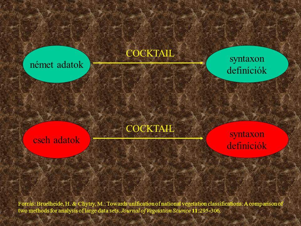 német adatok syntaxon definíciók COCKTAIL cseh adatok syntaxon definíciók COCKTAIL Forrás: Bruelheide, H.
