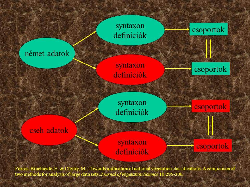 német adatok syntaxon definíciók Forrás: Bruelheide, H. & Chytry, M.: Towards unification of national vegetation classifications: A comparison of two