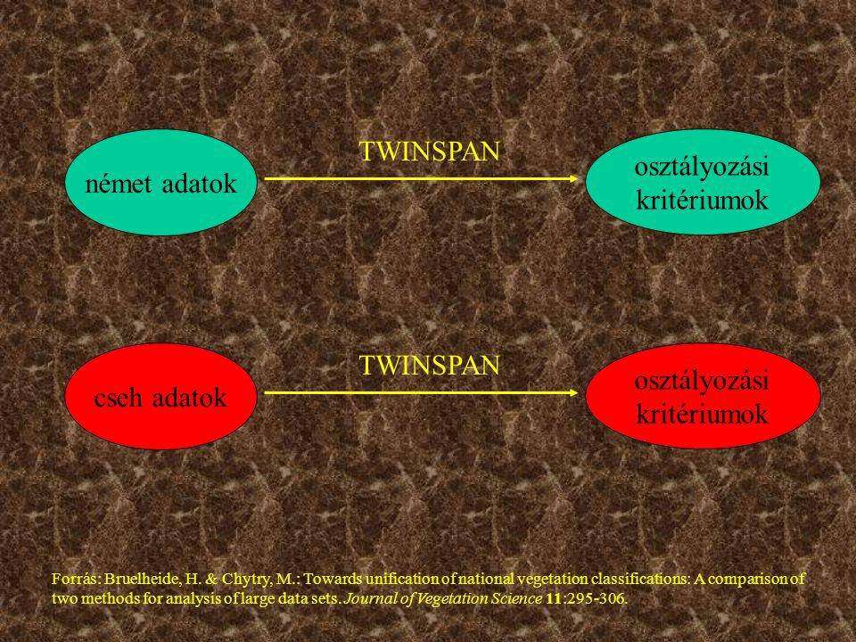 német adatok osztályozási kritériumok TWINSPAN cseh adatok osztályozási kritériumok TWINSPAN Forrás: Bruelheide, H.