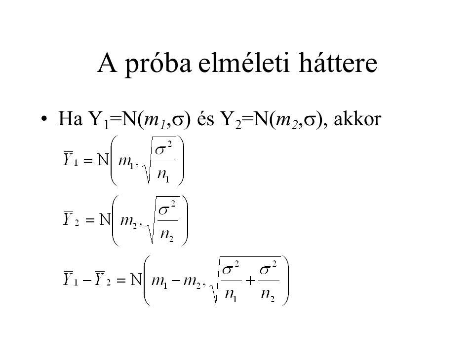 A próba elméleti háttere Ha Y 1 =N(m 1,  ) és Y 2 =N(m 2,  ), akkor
