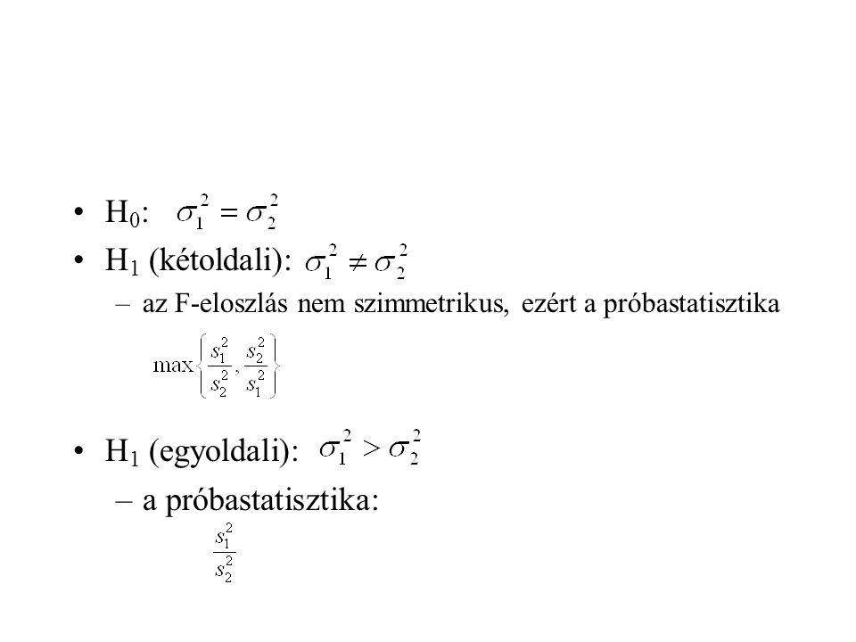 H 0 : H 1 (kétoldali): –az F-eloszlás nem szimmetrikus, ezért a próbastatisztika H 1 (egyoldali): –a próbastatisztika: