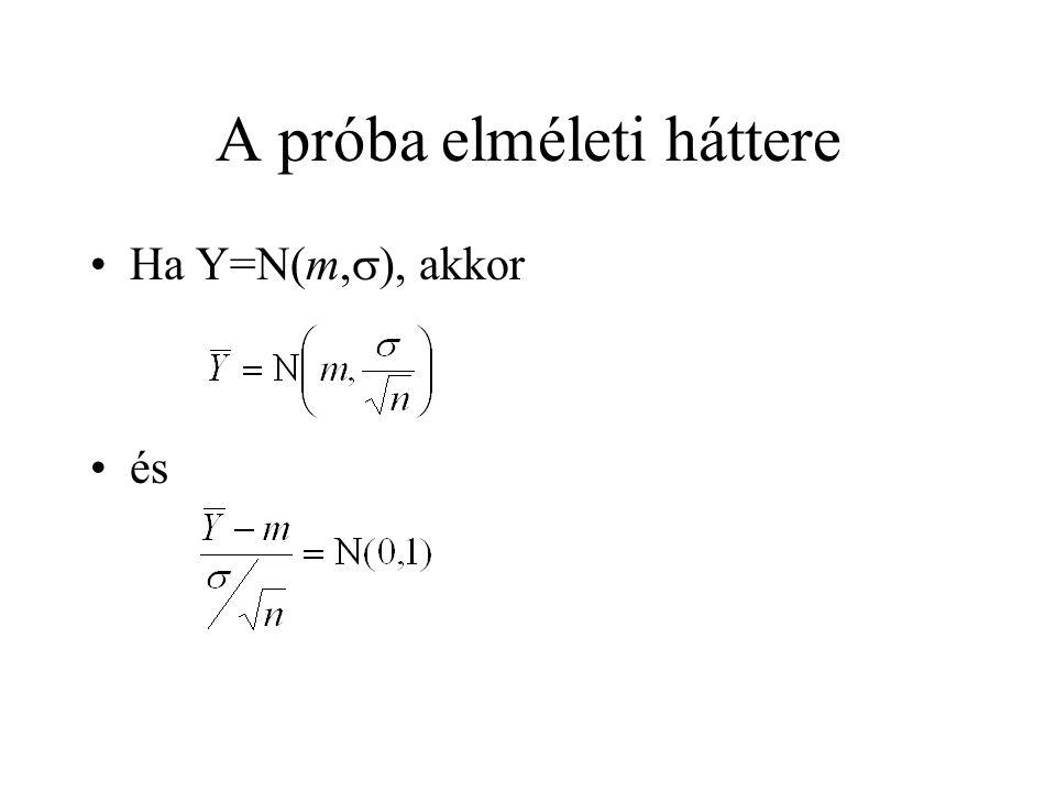 A próba elméleti háttere Ha Y=N(m,  ), akkor és
