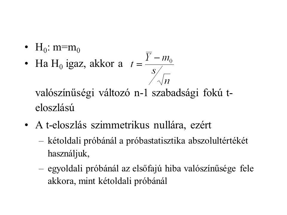 H 0 : m=m 0 Ha H 0 igaz, akkor a valószínűségi változó n-1 szabadsági fokú t- eloszlású A t-eloszlás szimmetrikus nullára, ezért –kétoldali próbánál a