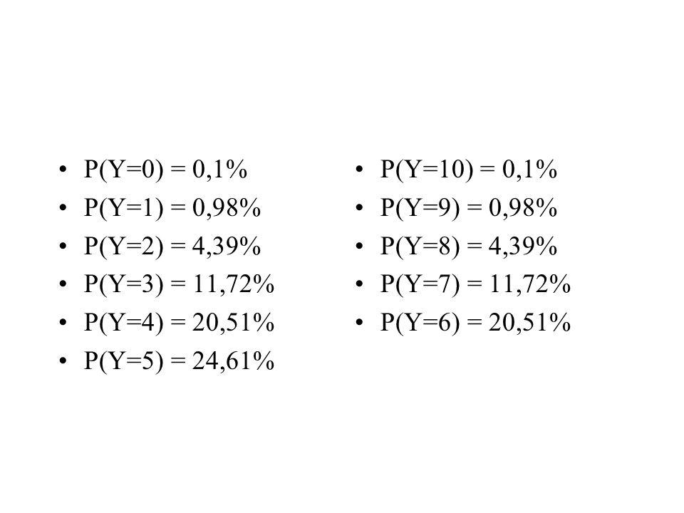 P(Y=0) = 0,1% P(Y=1) = 0,98% P(Y=2) = 4,39% P(Y=3) = 11,72% P(Y=4) = 20,51% P(Y=5) = 24,61% P(Y=10) = 0,1% P(Y=9) = 0,98% P(Y=8) = 4,39% P(Y=7) = 11,72% P(Y=6) = 20,51%