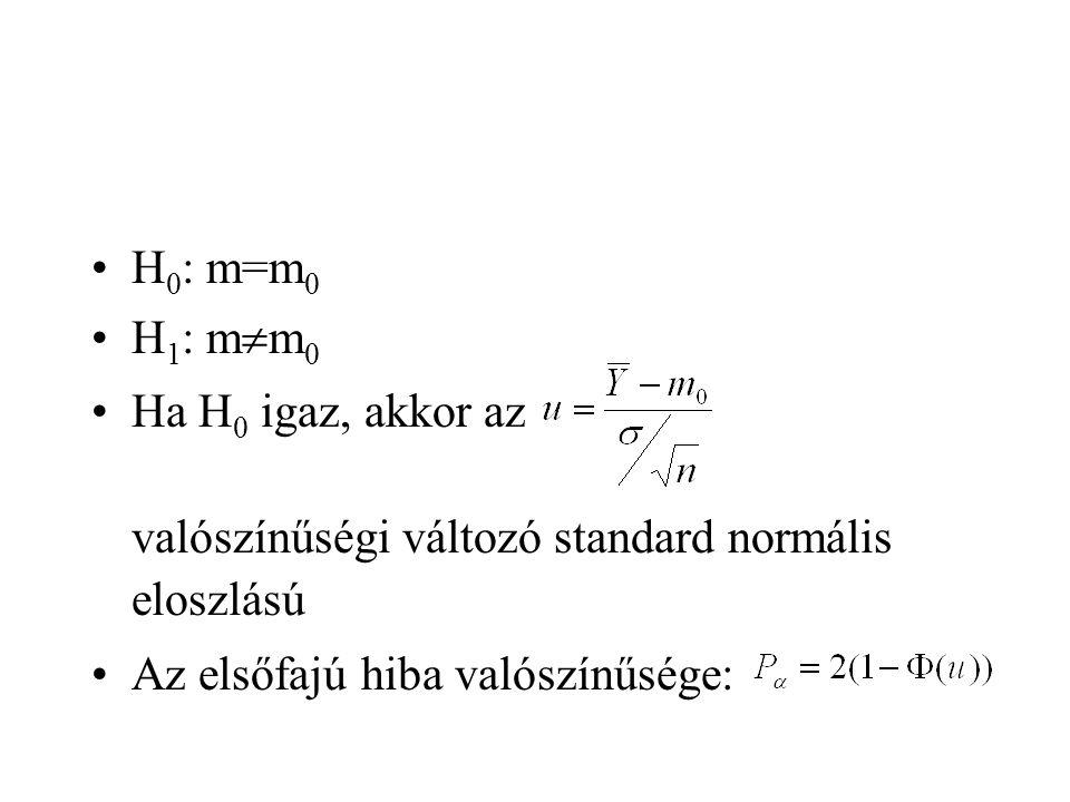 H 0 : m=m 0 H 1 : m  m 0 Ha H 0 igaz, akkor az valószínűségi változó standard normális eloszlású Az elsőfajú hiba valószínűsége: