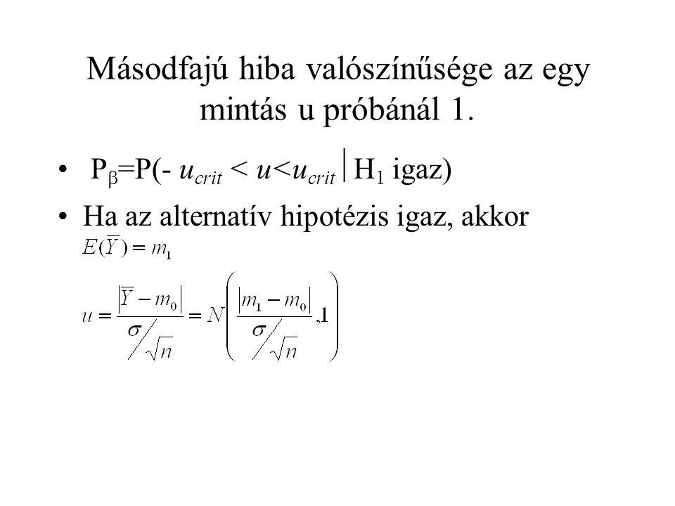 Másodfajú hiba valószínűsége az egy mintás u próbánál 1.