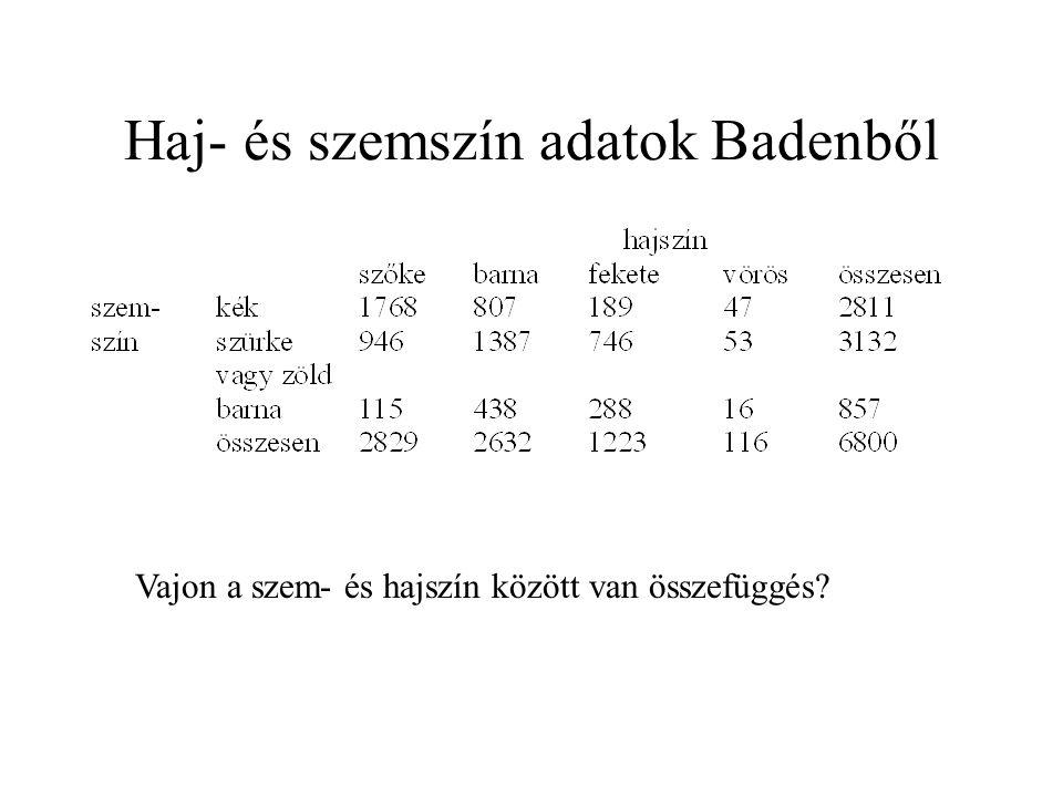 Haj- és szemszín adatok Badenből Vajon a szem- és hajszín között van összefüggés?