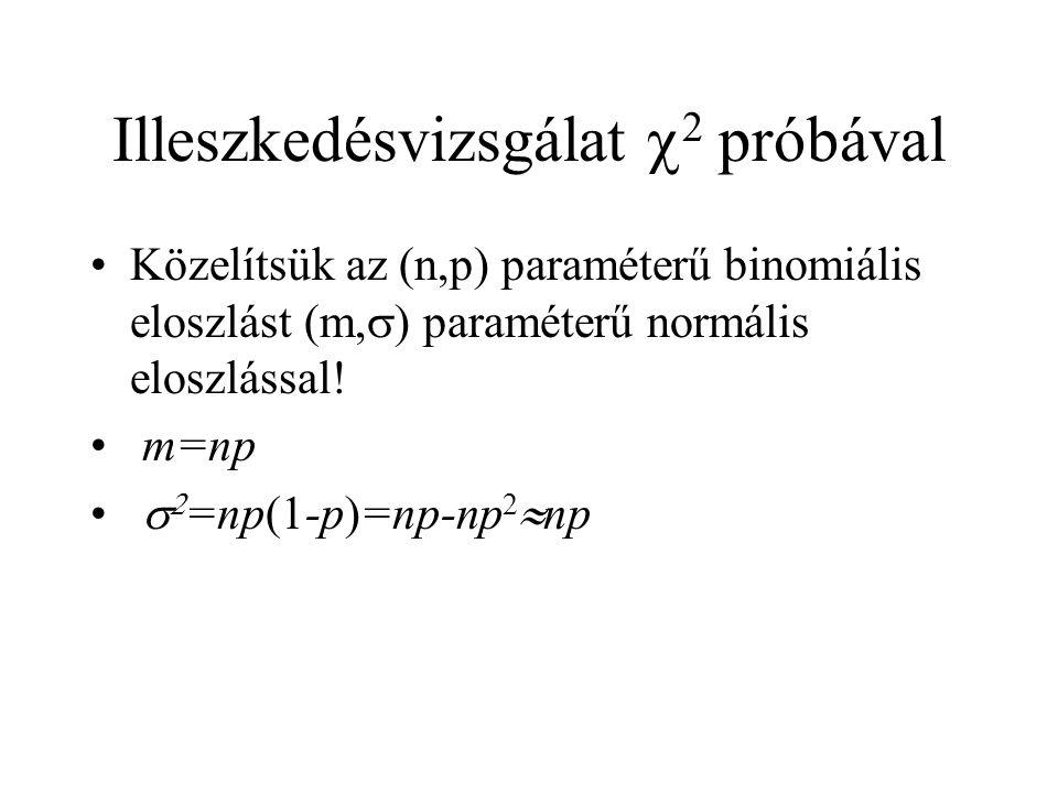 Illeszkedésvizsgálat  2 próbával Közelítsük az (n,p) paraméterű binomiális eloszlást (m,  ) paraméterű normális eloszlással! m=np   =np(1-p)=np-np