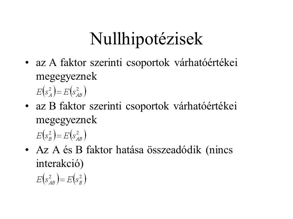 Nullhipotézisek az A faktor szerinti csoportok várhatóértékei megegyeznek az B faktor szerinti csoportok várhatóértékei megegyeznek Az A és B faktor h