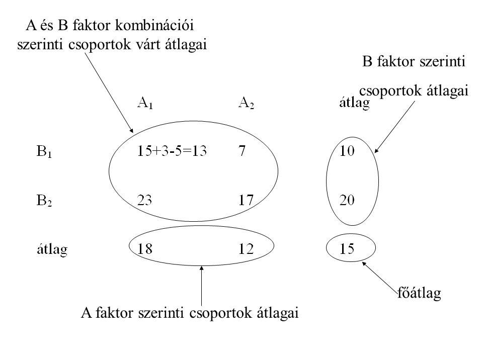 Nullhipotézisek az A faktor szerinti csoportok várhatóértékei megegyeznek az B faktor szerinti csoportok várhatóértékei megegyeznek Az A és B faktor hatása összeadódik (nincs interakció)