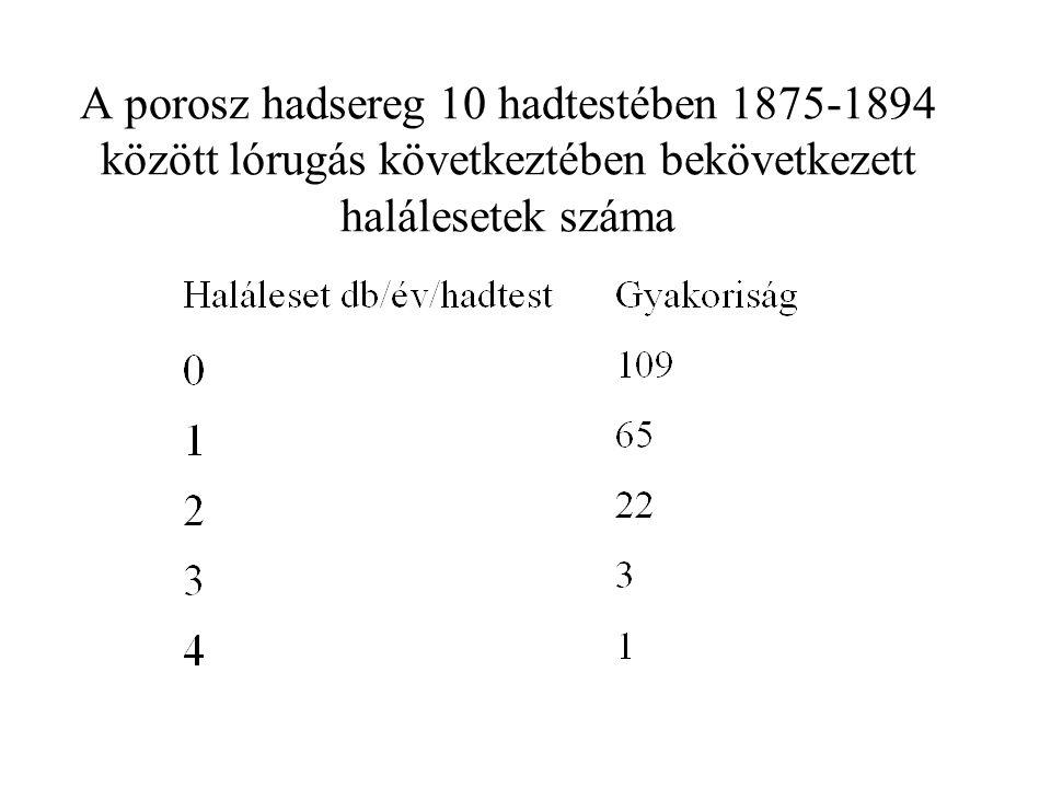 A porosz hadsereg 10 hadtestében 1875-1894 között lórugás következtében bekövetkezett halálesetek száma