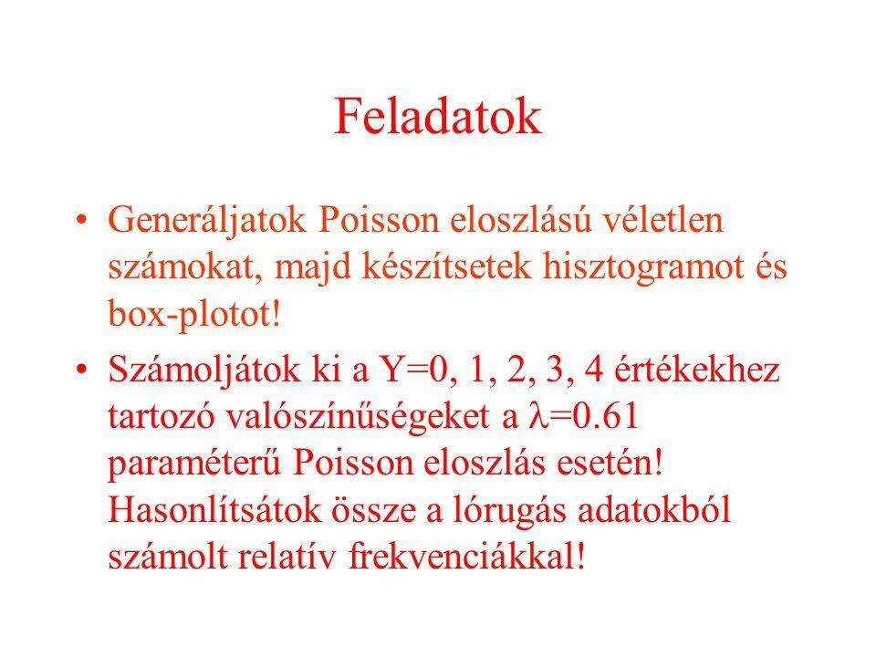 Feladatok Generáljatok Poisson eloszlású véletlen számokat, majd készítsetek hisztogramot és box-plotot! Számoljátok ki a Y=0, 1, 2, 3, 4 értékekhez t