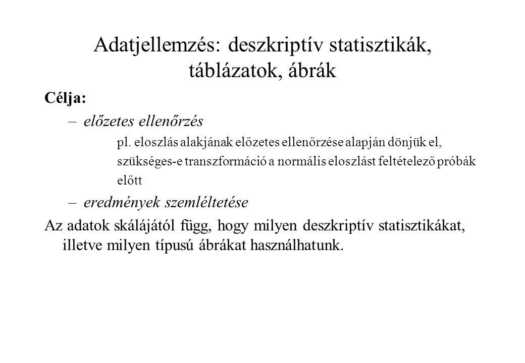 Adatjellemzés: deszkriptív statisztikák, táblázatok, ábrák Célja: –előzetes ellenőrzés pl.