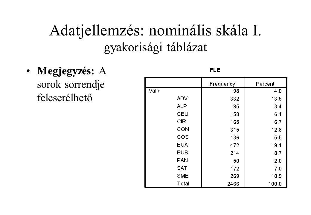 Adatjellemzés: nominális skála I. gyakorisági táblázat Megjegyzés: A sorok sorrendje felcserélhető