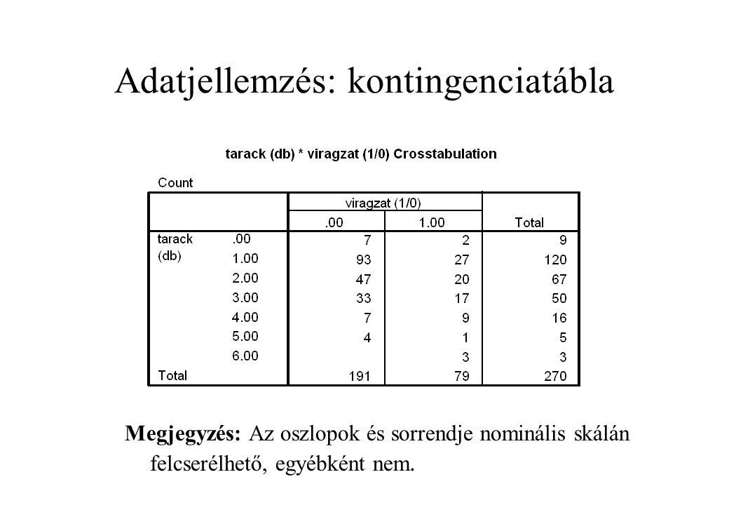Adatjellemzés: kontingenciatábla Megjegyzés: Az oszlopok és sorrendje nominális skálán felcserélhető, egyébként nem.