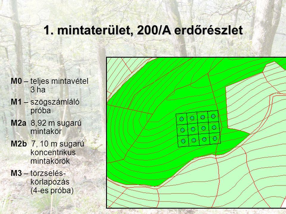 M0 – teljes mintavétel 3 ha M1 – szögszámláló próba M2a 8,92 m sugarú mintakör M2b 7, 10 m sugarú koncentrikus mintakörök M3 – törzselés- körlapozás (4-es próba) 1.