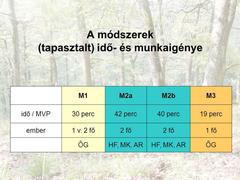 A módszerek (tapasztalt) idő- és munkaigénye M1M2aM2bM3 idő / MVP30 perc42 perc40 perc19 perc ember1 v.