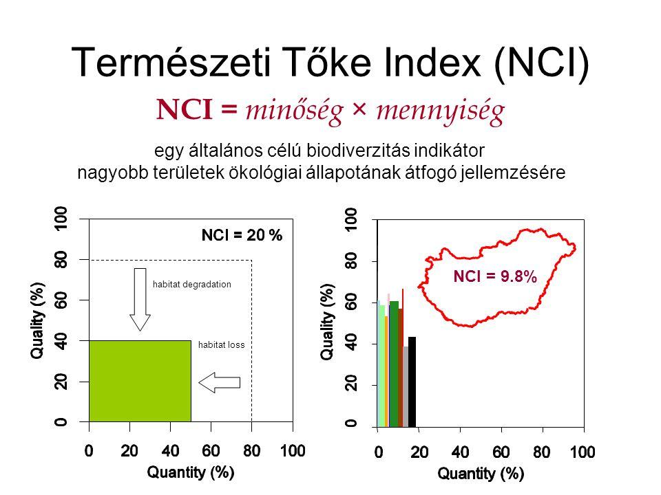 NCI = minőség × mennyiség habitat loss habitat degradation NCI = 9.8% Természeti Tőke Index (NCI) egy általános célú biodiverzitás indikátor nagyobb t