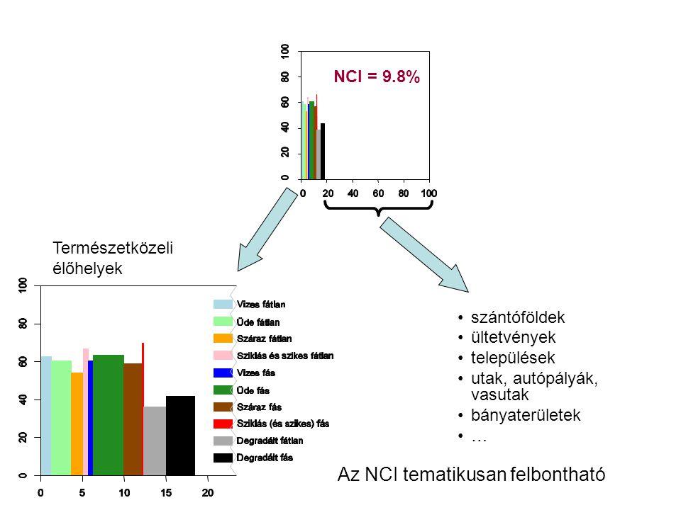 NCI = 9.78% NCI = 9.32% NCI = 11.65% Az NCI térben is felbontható, rugalmasan skálázható