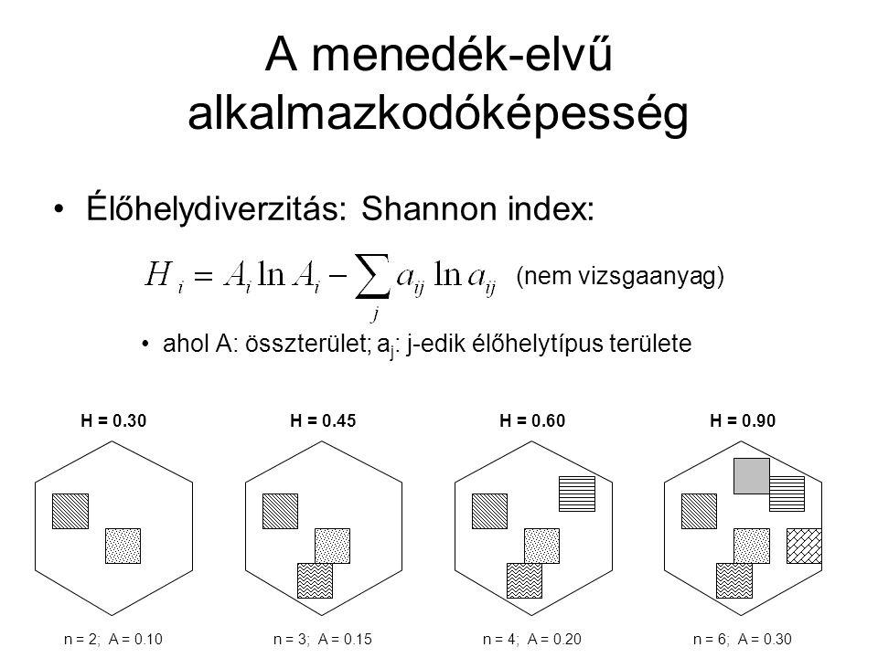 A menedék-elvű alkalmazkodóképesség Élőhelydiverzitás: Shannon index: ahol A: összterület; a j : j-edik élőhelytípus területe H = 0.30H = 0.45H = 0.60
