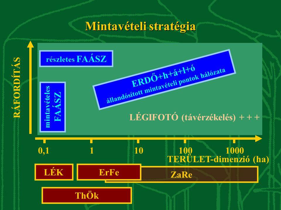 LÉGIFOTÓ (távérzékelés) + + + TERÜLET-dimenzió (ha) RÁFORDÍTÁS 10,1101001000 ZaRe LÉKErFe ThÖk részletes FAÁSZ mintavételes FAÁSZ ERDŐ+h+á+l+ó állandósított mintavételi pontok hálózata Mintavételi stratégia