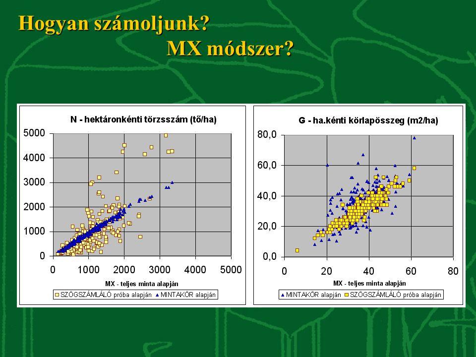 """Hektáronkénti törzsszám (tő/ha) mintázata mintakör """"versus szögszámláló MX módszer szerint mintakör alapján MX módszer szerint"""
