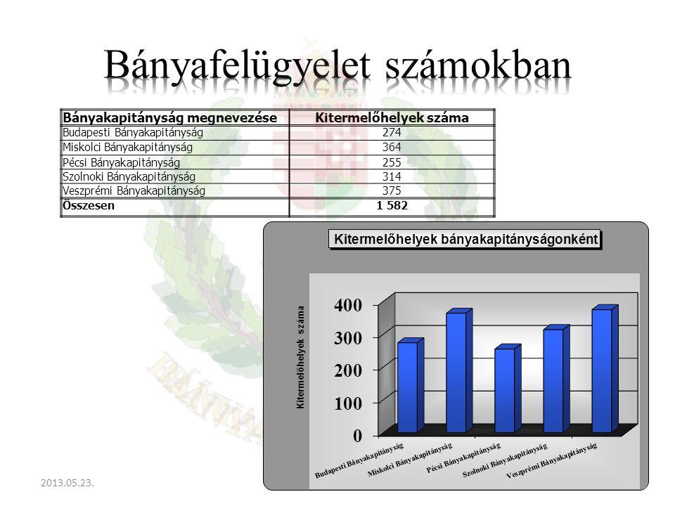 2013.05.23.13Bányászati Nyílt Napok Bányakapitányság megnevezéseKitermelőhelyek száma Budapesti Bányakapitányság274 Miskolci Bányakapitányság364 Pécsi Bányakapitányság255 Szolnoki Bányakapitányság314 Veszprémi Bányakapitányság375 Összesen1 582