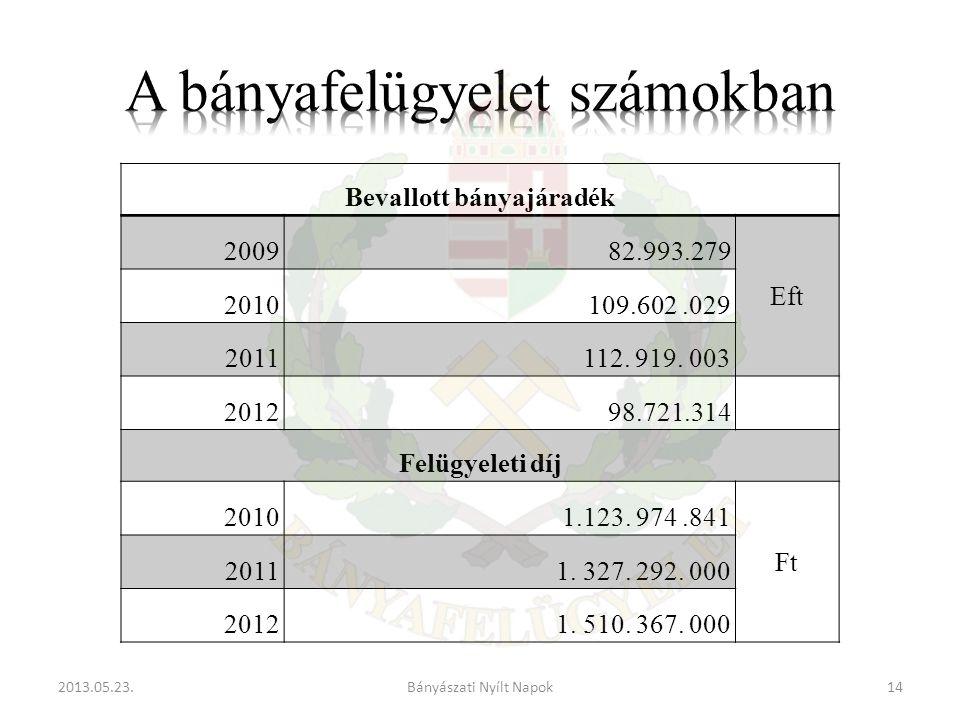Bevallott bányajáradék 200982.993.279 Eft 2010109.602.029 2011112.