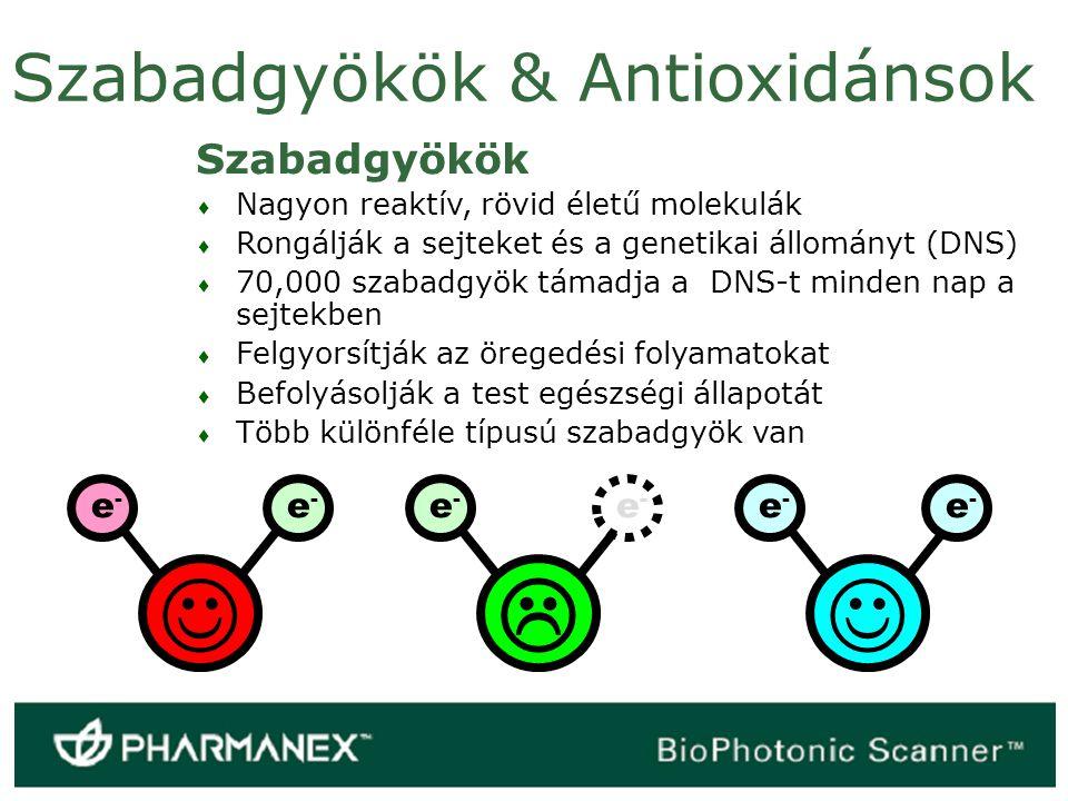 Antioxidánsok Harcolnak a szabadgyökökkel Lelassítják az öregedési folyamatot & fenntartják az egészséget Több mint 30,000 kutatás és tanulmány foglalkozott az antioxidánsok egészségügyi előnyeivel Az egészségünk több, mint 50 területét érintik, pl.