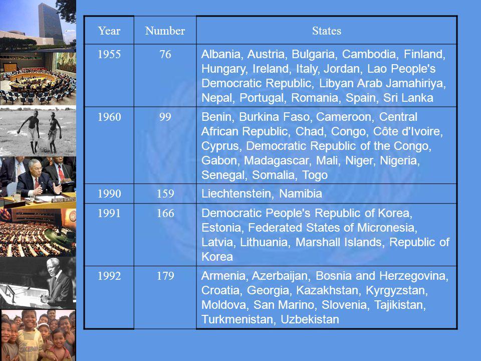 YearNumberStates 195576 Albania, Austria, Bulgaria, Cambodia, Finland, Hungary, Ireland, Italy, Jordan, Lao People s Democratic Republic, Libyan Arab Jamahiriya, Nepal, Portugal, Romania, Spain, Sri Lanka 196099 Benin, Burkina Faso, Cameroon, Central African Republic, Chad, Congo, Côte d Ivoire, Cyprus, Democratic Republic of the Congo, Gabon, Madagascar, Mali, Niger, Nigeria, Senegal, Somalia, Togo 1990159 Liechtenstein, Namibia 1991166 Democratic People s Republic of Korea, Estonia, Federated States of Micronesia, Latvia, Lithuania, Marshall Islands, Republic of Korea 1992179 Armenia, Azerbaijan, Bosnia and Herzegovina, Croatia, Georgia, Kazakhstan, Kyrgyzstan, Moldova, San Marino, Slovenia, Tajikistan, Turkmenistan, Uzbekistan