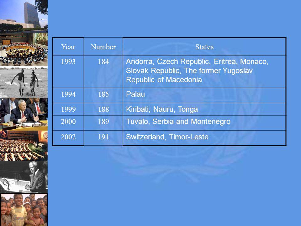 YearNumberStates 1993184 Andorra, Czech Republic, Eritrea, Monaco, Slovak Republic, The former Yugoslav Republic of Macedonia 1994185 Palau 1999188 Kiribati, Nauru, Tonga 2000189 Tuvalo, Serbia and Montenegro 2002191 Switzerland, Timor-Leste