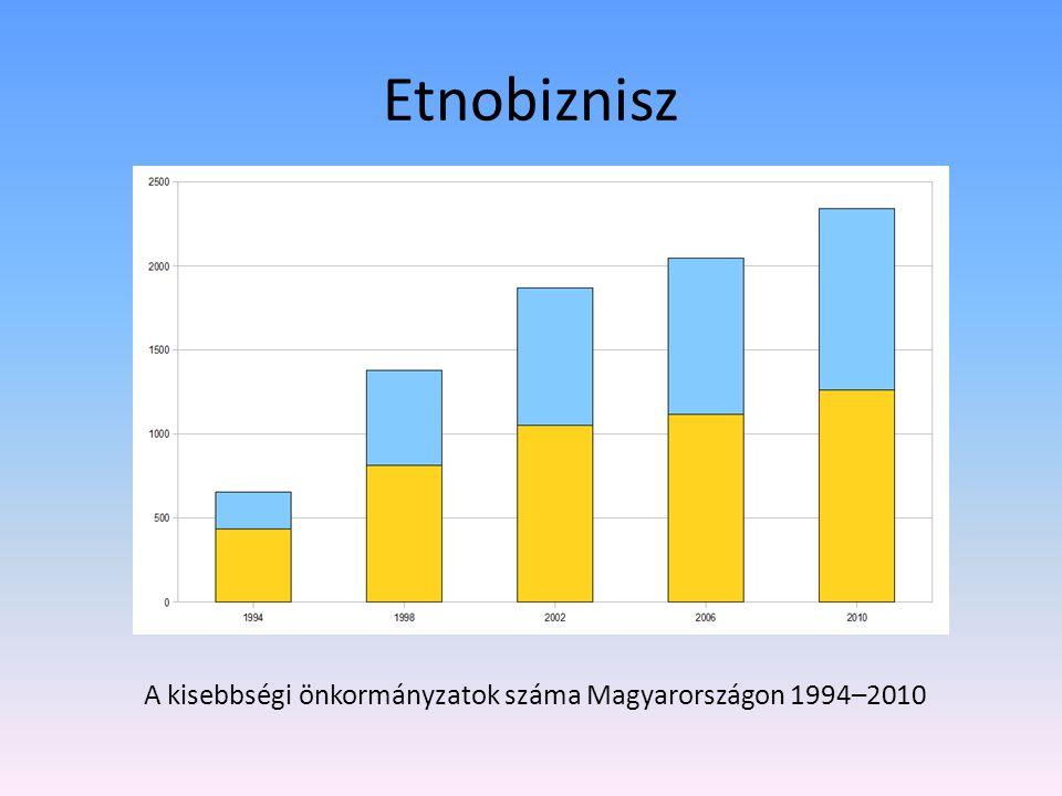 Etnobiznisz A kisebbségi önkormányzatok száma Magyarországon 1994–2010